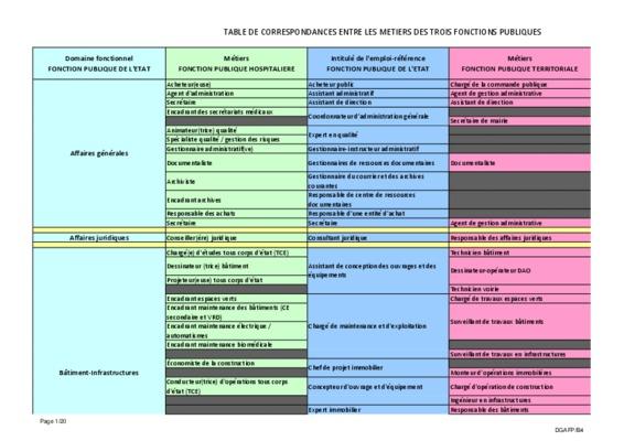 Grille fonction publique notice manuel d - Grille de la fonction publique hospitaliere ...