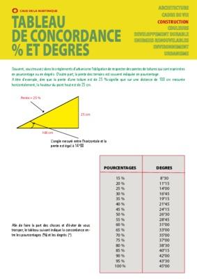 Contre notice manuel d 39 utilisation for Calcul de pente de toit en pourcentage
