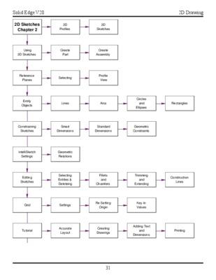 Solid edge v20 pdf file