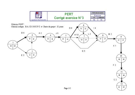 Td Sur La Methode Pert Et Mpm Exercices Corrige.pdf notice ...
