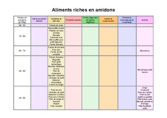 Aliments riches en notice manuel d 39 utilisation - Aliments riches en glucides ...