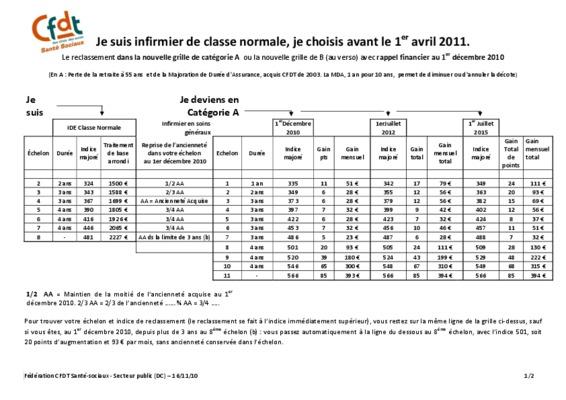 Grille avant notice manuel d 39 utilisation - Grille indiciaire infirmier categorie b ...