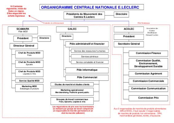 Organigramme leclerc notice manuel d for Leclerc poitiers
