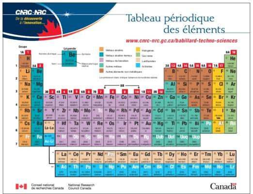 Tableau periodique des elements notice manuel for N tableau periodique
