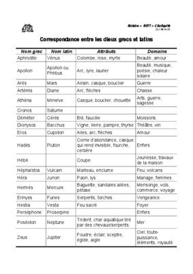 Liste Des Dieux Grecs.pdf notice & manuel d'utilisation