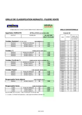 grille salaires prothesiste dentaire 2013 Venez d couvrir les statistiques du m tier de proth siste dentaire, les d bouch s / salaires / offres d'emploi etc.